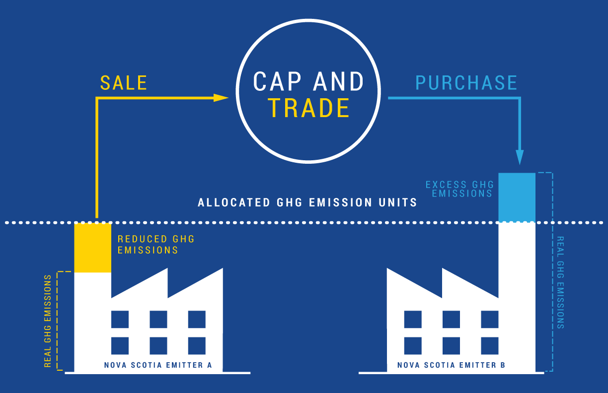 Cap and Trade infographic